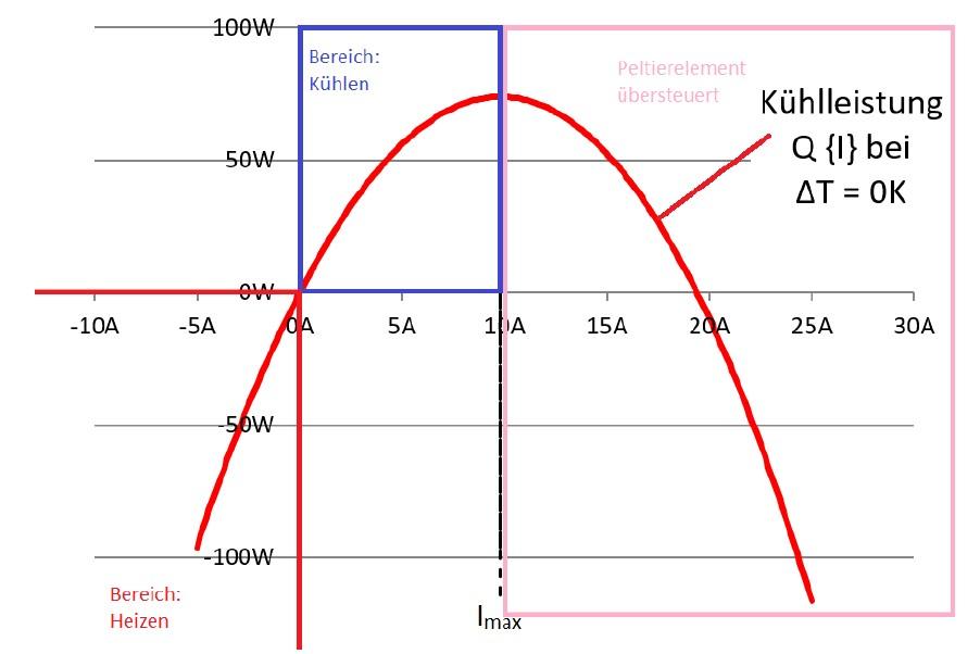 Der Zusammenhang zwischen zugeführtem Strom und transportierter Wärme