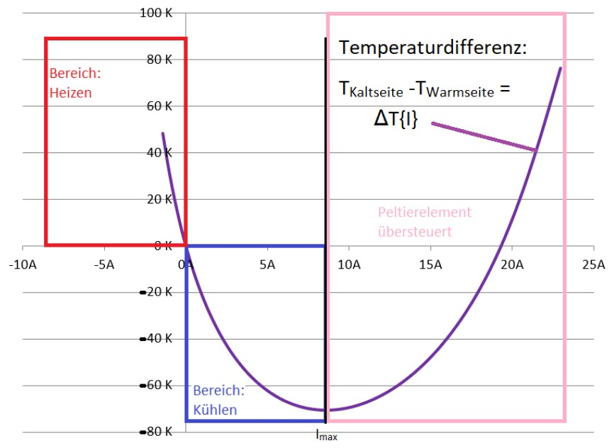 Der Zusammenhang zwischen zugeführtem Strom und Temperaturdifferenz